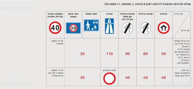 טבלת המהירויות המיועדת לדרגת רישיון B (פרטי) A (אופנוע) C1 (משא קל) על פי החוק